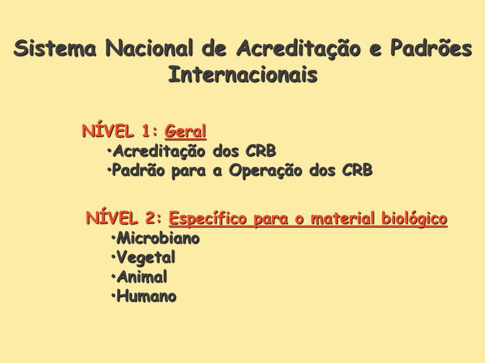 Sistema Nacional de Acreditação e Padrões Internacionais NÍVEL 1: Geral Acreditação dos CRBAcreditação dos CRB Padrão para a Operação dos CRBPadrão para a Operação dos CRB NÍVEL 2: Específico para o material biológico MicrobianoMicrobiano VegetalVegetal AnimalAnimal HumanoHumano