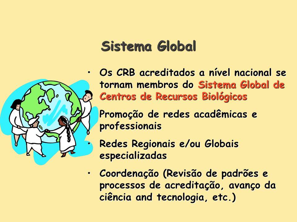 Sistema Global Os CRB acreditados a nível nacional se tornam membros do Sistema Global de Centros de Recursos BiológicosOs CRB acreditados a nível nacional se tornam membros do Sistema Global de Centros de Recursos Biológicos Promoção de redes acadêmicas e professionaisPromoção de redes acadêmicas e professionais Redes Regionais e/ou Globais especializadasRedes Regionais e/ou Globais especializadas Coordenação (Revisão de padrões e processos de acreditação, avanço da ciência and tecnologia, etc.)Coordenação (Revisão de padrões e processos de acreditação, avanço da ciência and tecnologia, etc.)