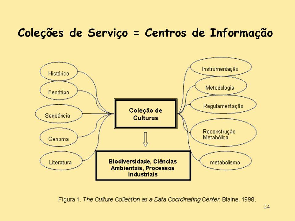 24 Coleções de Serviço = Centros de Informação