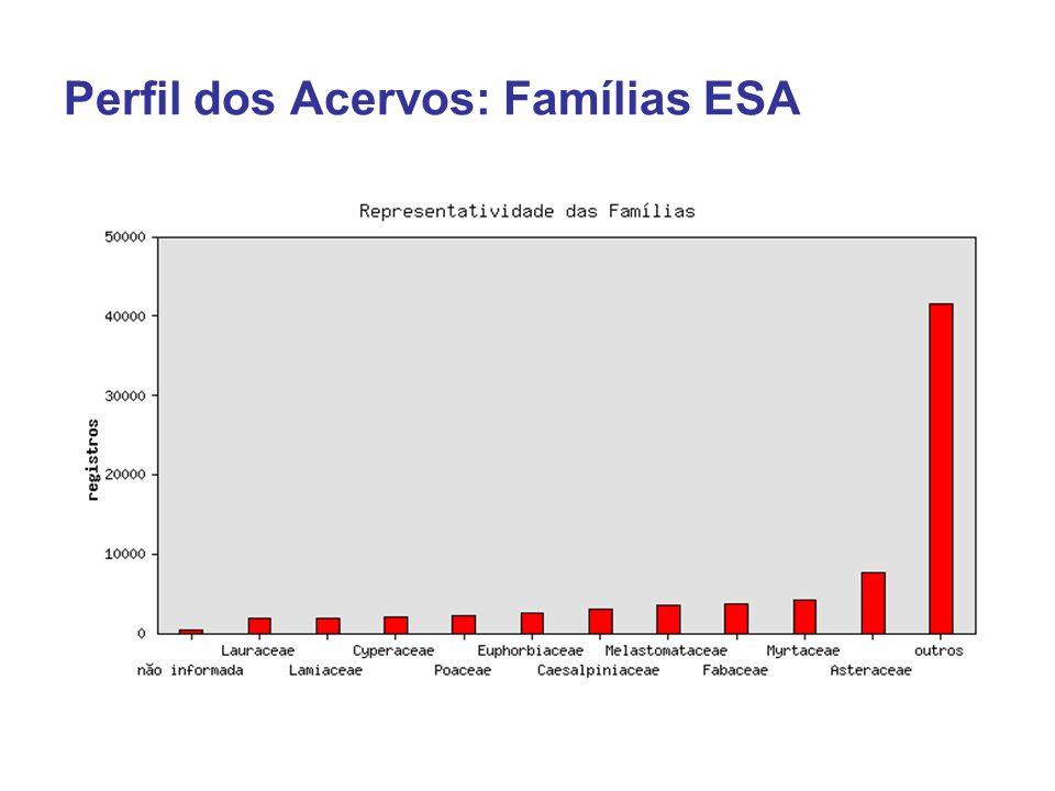 Perfil dos Acervos: Famílias ESA