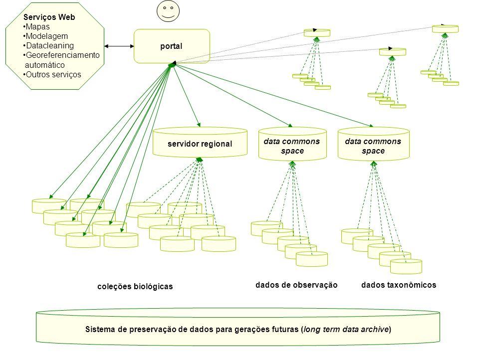 portal Sistema de preservação de dados para gerações futuras (long term data archive) data commons space servidor regional coleções biológicas dados d
