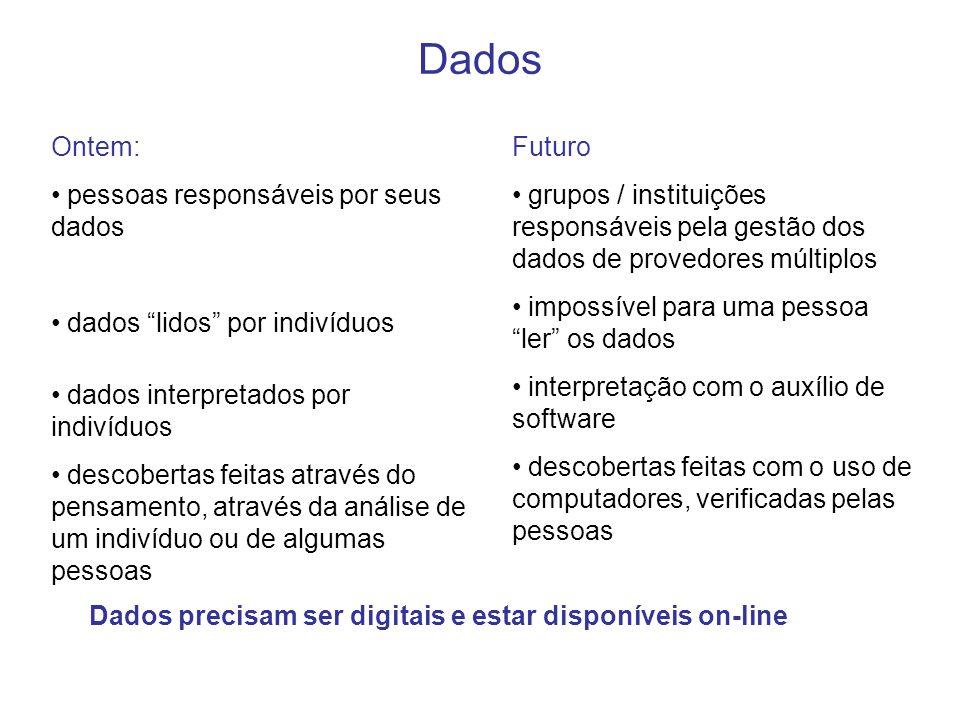 Dados Ontem: pessoas responsáveis por seus dados dados lidos por indivíduos dados interpretados por indivíduos descobertas feitas através do pensament