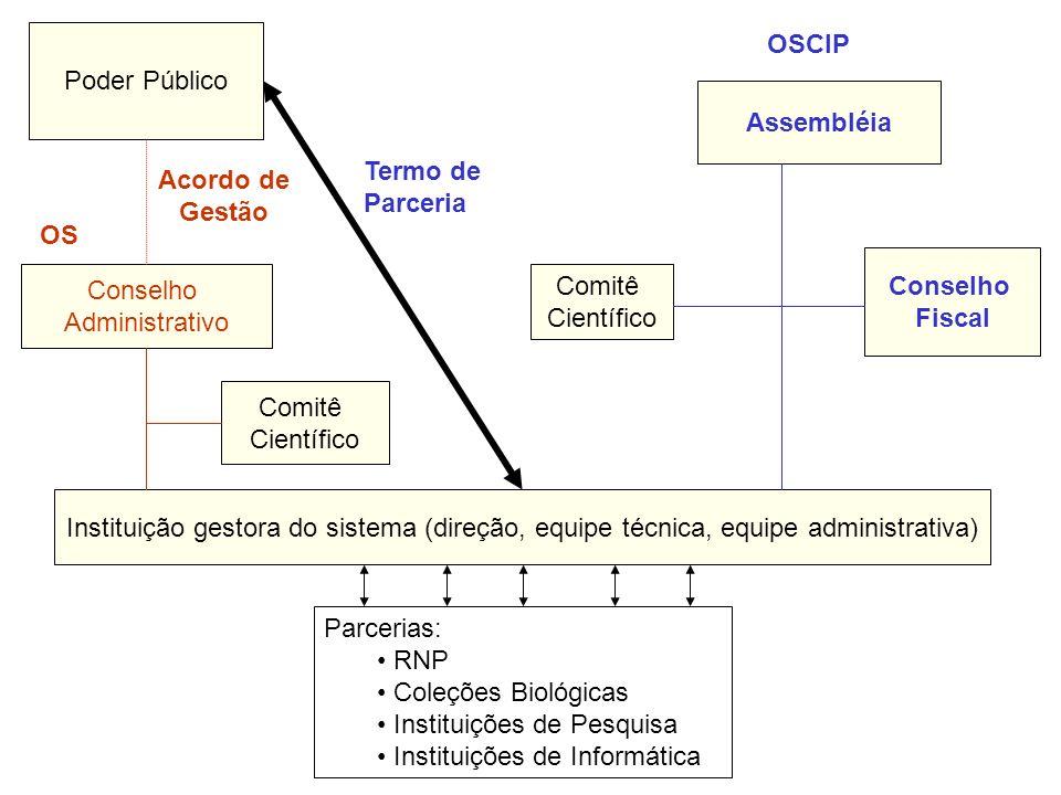 Instituição gestora do sistema (direção, equipe técnica, equipe administrativa) Parcerias: RNP Coleções Biológicas Instituições de Pesquisa Instituiçõ