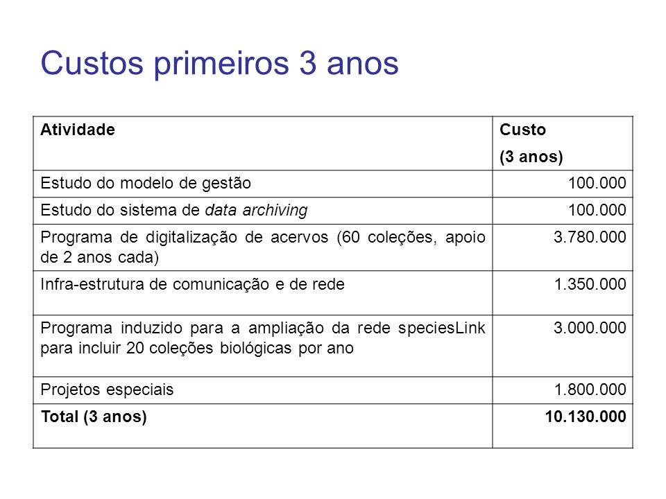 Custos primeiros 3 anos AtividadeCusto (3 anos) Estudo do modelo de gestão100.000 Estudo do sistema de data archiving100.000 Programa de digitalização