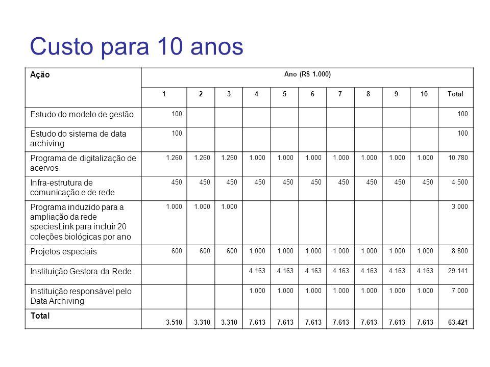 Custo para 10 anos Ação Ano (R$ 1.000) 12345678910Total Estudo do modelo de gestão 100 Estudo do sistema de data archiving 100 Programa de digitalizaç