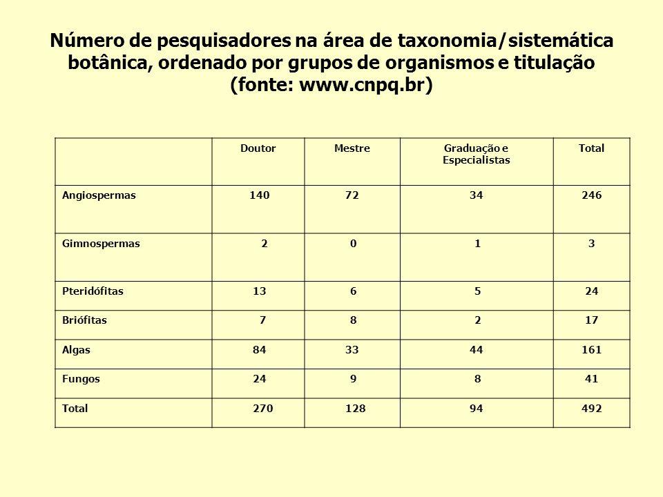 Número de pesquisadores na área de taxonomia/sistemática botânica, ordenado por grupos de organismos e titulação (fonte: www.cnpq.br) DoutorMestreGrad