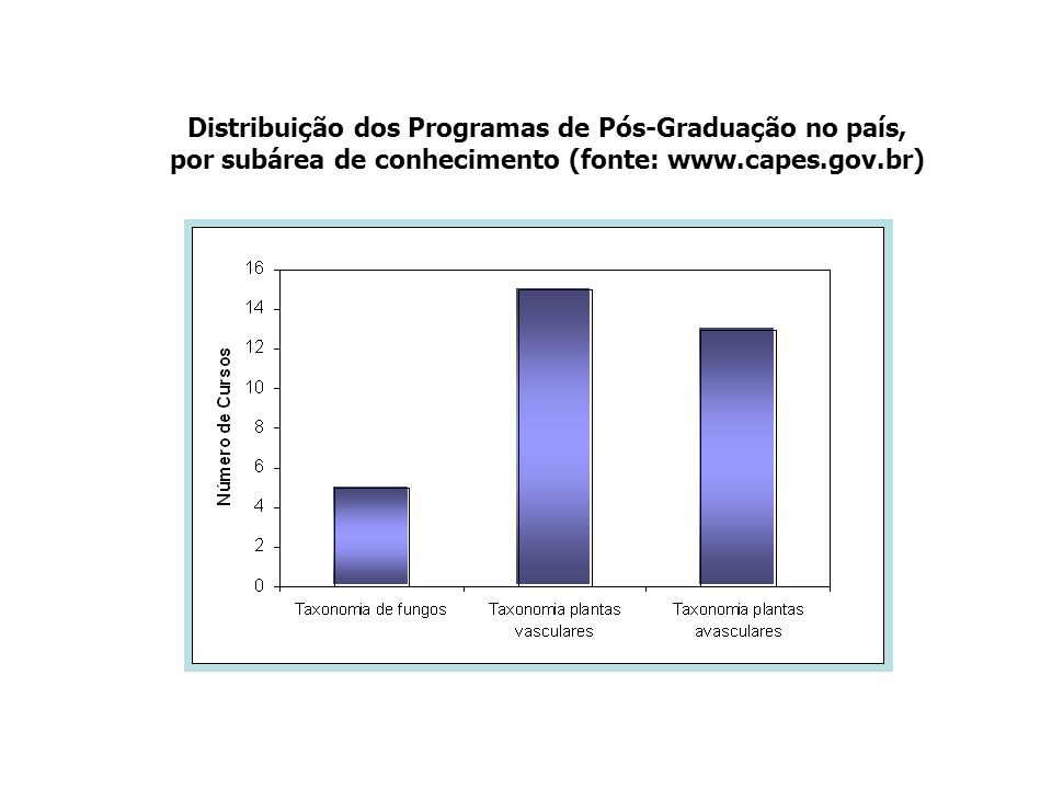 Distribuição dos Programas de Pós-Graduação no país, por subárea de conhecimento (fonte: www.capes.gov.br)