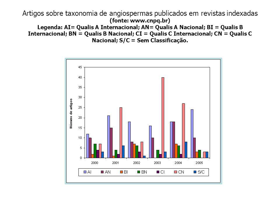 Artigos sobre taxonomia de angiospermas publicados em revistas indexadas (fonte: www.cnpq.br) Legenda: AI= Qualis A Internacional; AN= Qualis A Nacion