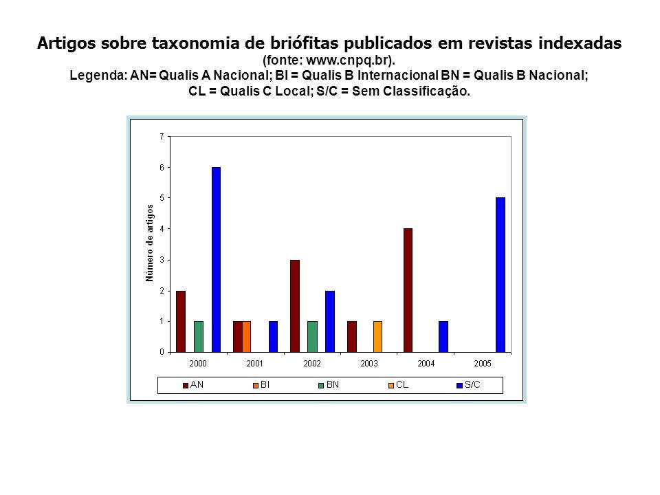 Artigos sobre taxonomia de briófitas publicados em revistas indexadas (fonte: www.cnpq.br). Legenda: AN= Qualis A Nacional; BI = Qualis B Internaciona