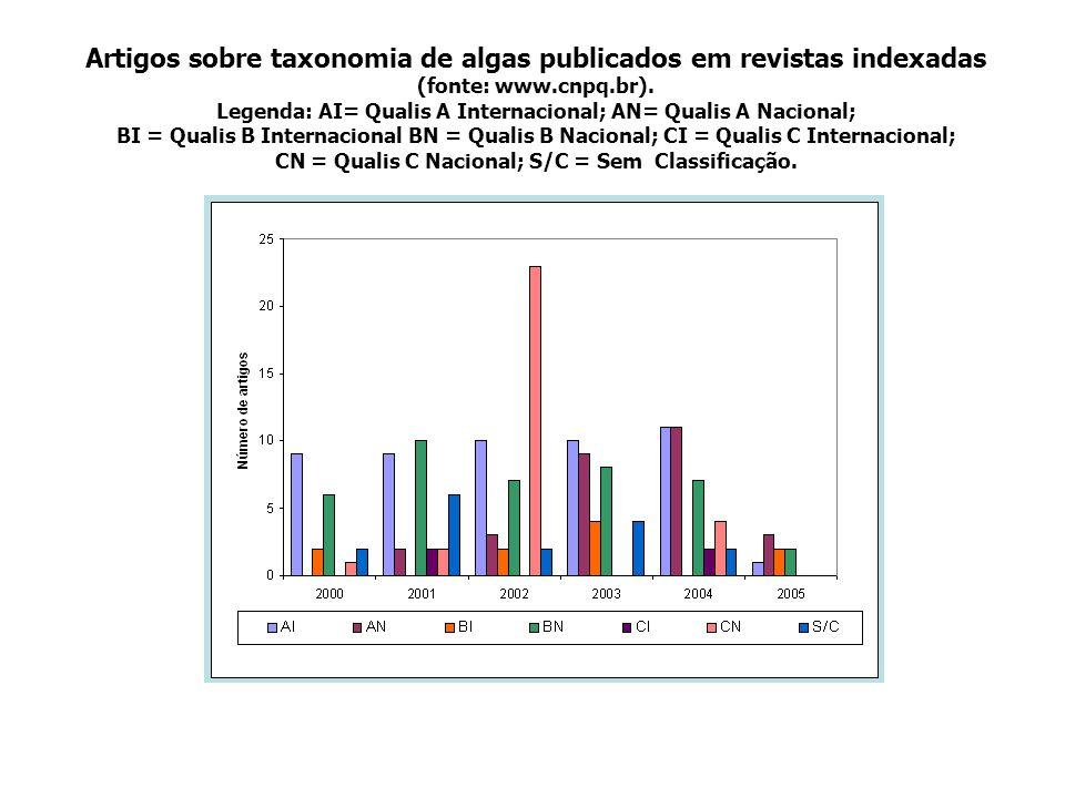 Artigos sobre taxonomia de algas publicados em revistas indexadas (fonte: www.cnpq.br). Legenda: AI= Qualis A Internacional; AN= Qualis A Nacional; BI