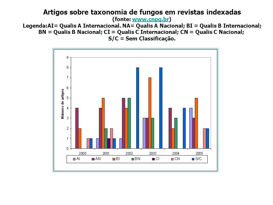 Artigos sobre taxonomia de fungos em revistas indexadas (fonte: www.cnpq.br)www.cnpq.br Legenda:AI= Qualis A Internacional. NA= Qualis A Nacional; BI