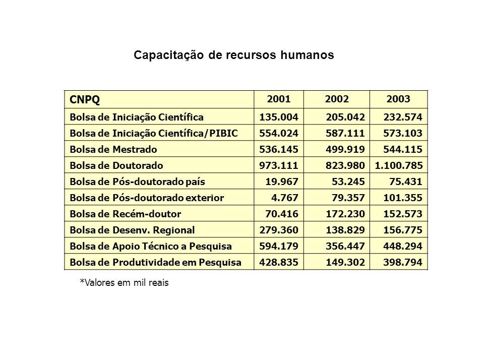 CNPQ 200120022003 Bolsa de Iniciação Científica135.004205.042232.574 Bolsa de Iniciação Científica/PIBIC554.024587.111573.103 Bolsa de Mestrado536.145