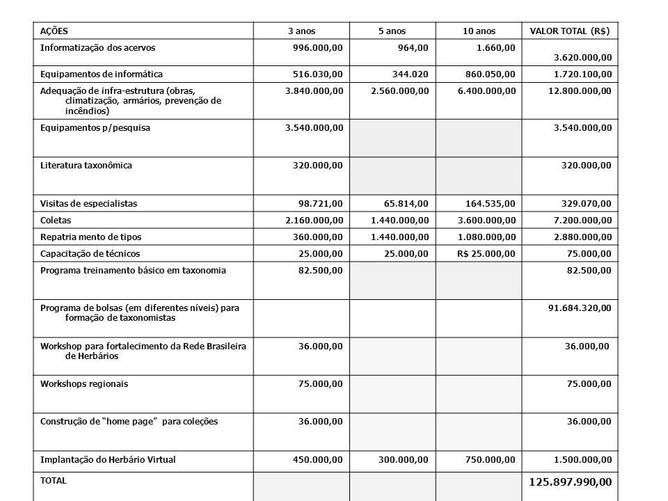 AÇÕES3 anos5 anos10 anosVALOR TOTAL (R$) Informatização dos acervos996.000,00964,001.660,00 3.620.000,00 Equipamentos de informática516.030,00344.0208