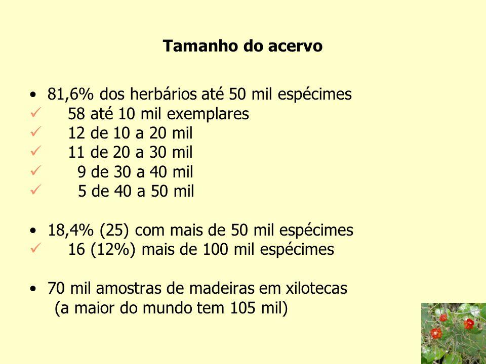 Evolução do acervo dos herbários brasileiros nas diferentes regiões geográficas do país RegiãoÁrea totalEspécimes herborizadosEspécie/Km2EspecialistasEspécimes/ geográfica(Km2) crescimento % especialistas 1998 *20041998 *2004 Norte3 851 560,4548.692/616.4210,140,164314335 12,5% Nordeste1 556 001,1490.603/639.0370,310,416110476 24,3% Sudeste924 266,31.913.355/2.290.3502,072,4717013472 16,1% Sul575 316,2898.4671.083.0851,561,897314836 17,6% Centro-Oeste1 604 852,3336.037/438.450.210,273014615 22,2% BRASIL8 511 996,34.187.1545.067.3430,490,60377/50310074 18,33%33,4%