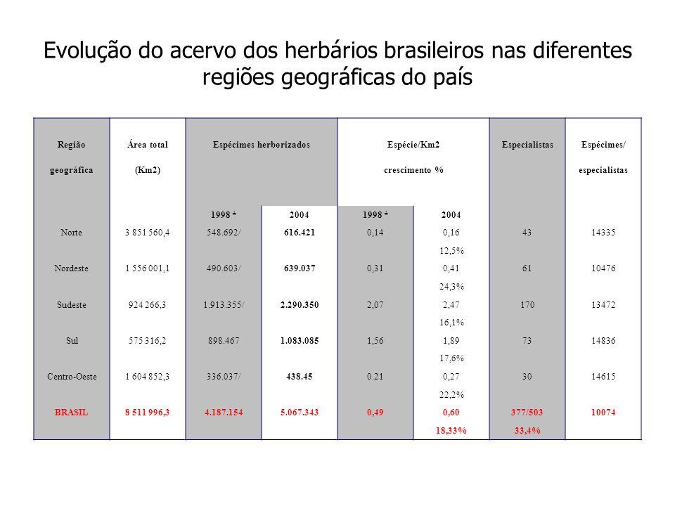 Evolução do acervo dos herbários brasileiros nas diferentes regiões geográficas do país RegiãoÁrea totalEspécimes herborizadosEspécie/Km2Especialistas