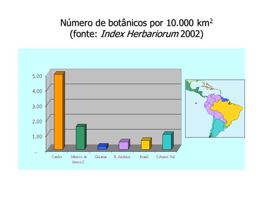 Número de pesquisadores na área de taxonomia/sistemática botânica, ordenado por grupos de organismos e titulação (fonte: www.cnpq.br) DoutorMestreGraduação e Especialistas Total Angiospermas 1407234246 Gimnospermas 2 0 13 Pteridófitas 13 6 524 Briófitas 7 8 217 Algas 843344161 Fungos 24 9 841 Total 270 12894492