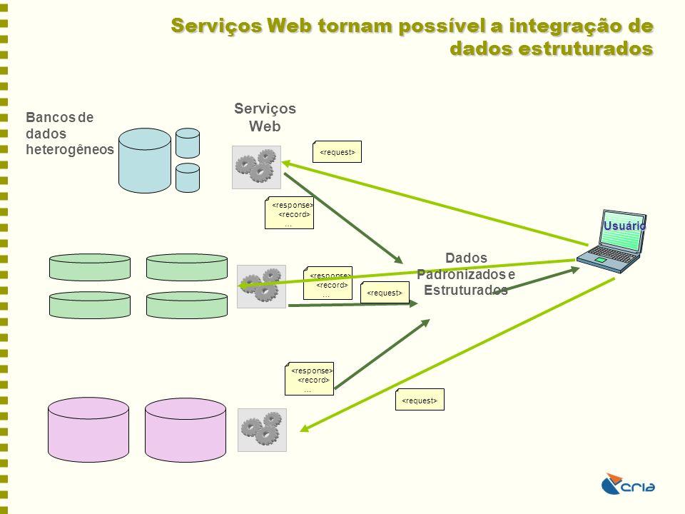 Serviços Web tornam possível a integração de dados estruturados Serviços Web Usuário … … … Bancos de dados heterogêneos Dados Padronizados e Estrutura