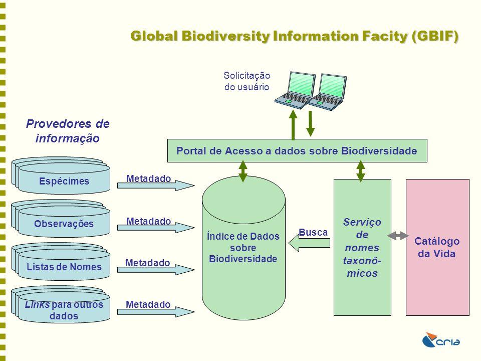 Global Biodiversity Information Facity (GBIF) Provedores de informação Specimen Data Links para outros dados Specimen Data Listas de Nomes Specimen Da