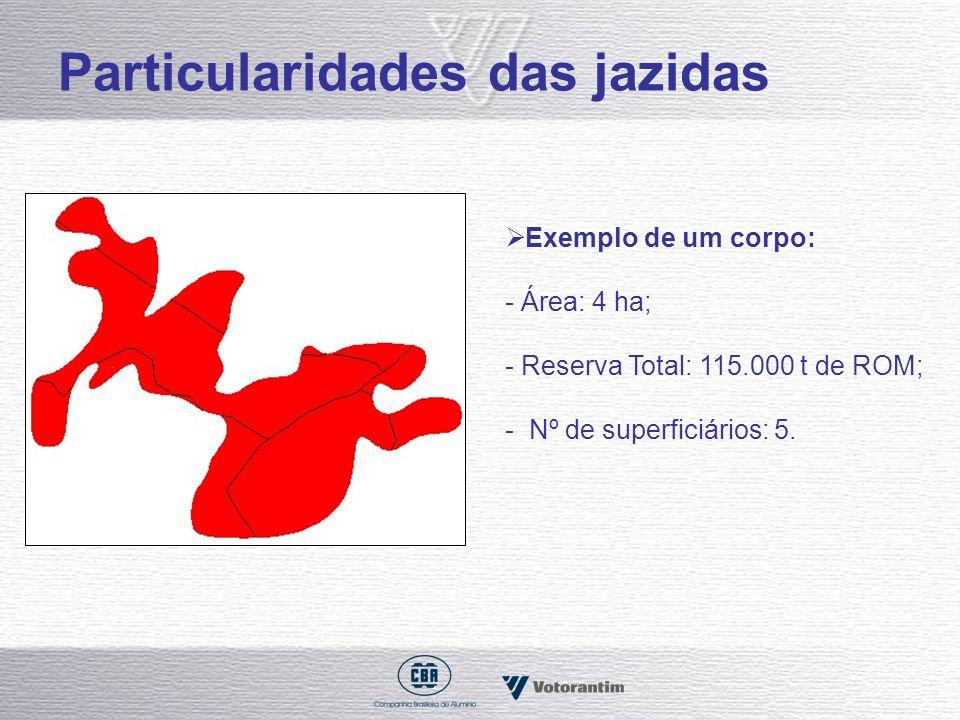 Particularidades das jazidas Exemplo de um corpo: - Área: 4 ha; - Reserva Total: 115.000 t de ROM; - Nº de superficiários: 5.