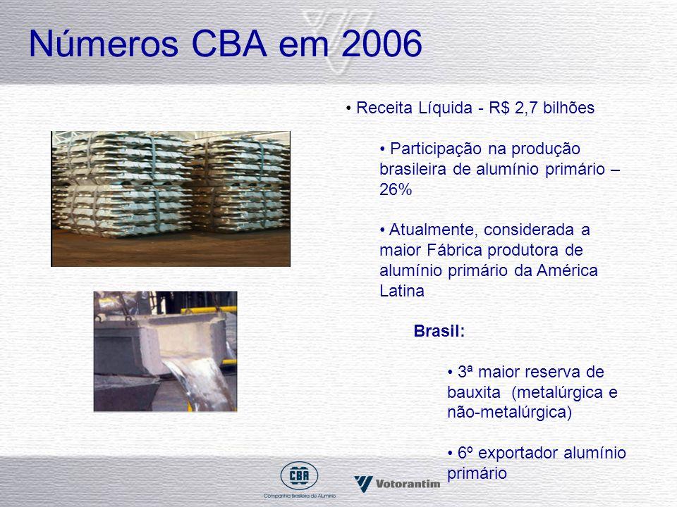 Números CBA em 2006 Receita Líquida - R$ 2,7 bilhões Participação na produção brasileira de alumínio primário – 26% Atualmente, considerada a maior Fá