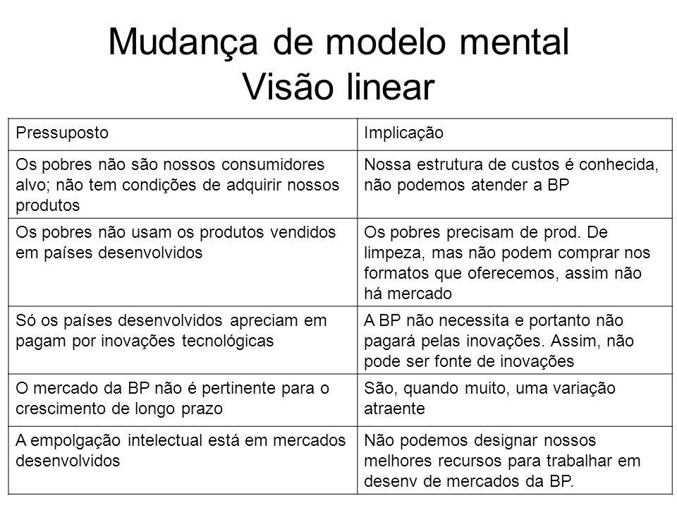 Mudança de modelo mental Visão linear PressupostoImplicação Os pobres não são nossos consumidores alvo; não tem condições de adquirir nossos produtos