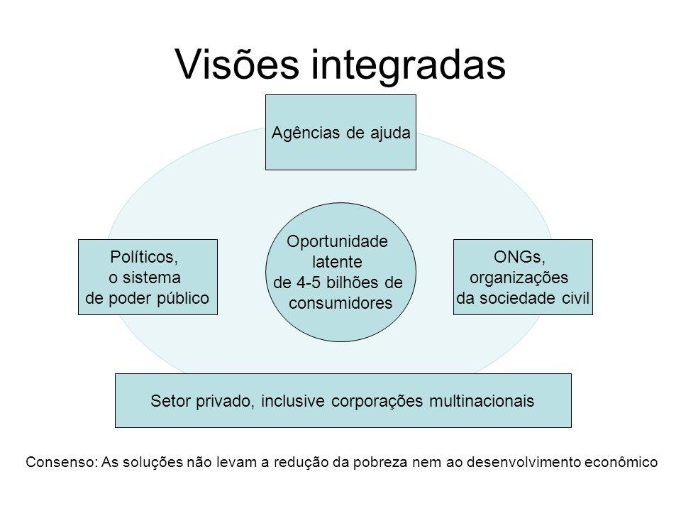 Visões integradas Políticos, o sistema de poder público Agências de ajuda ONGs, organizações da sociedade civil Setor privado, inclusive corporações m