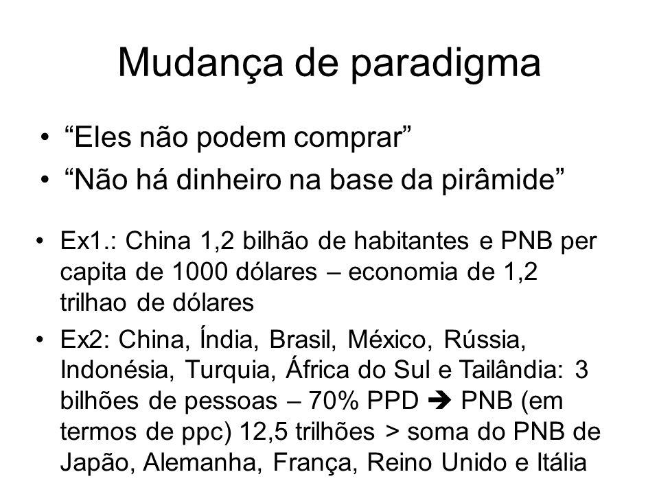 Mudança de paradigma Eles não podem comprar Não há dinheiro na base da pirâmide Ex1.: China 1,2 bilhão de habitantes e PNB per capita de 1000 dólares
