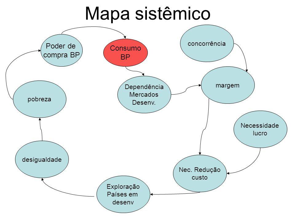 Mapa sistêmico Poder de compra BP Consumo BP Dependência Mercados Desenv. concorrência margem Necessidade lucro Nec. Redução custo Exploração Países e