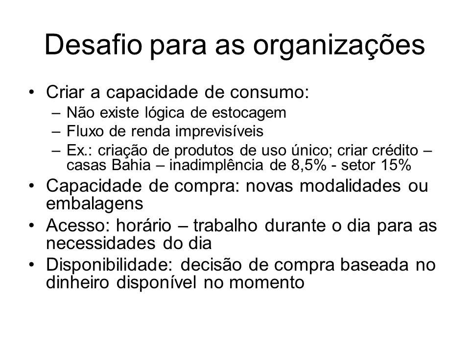 Desafio para as organizações Criar a capacidade de consumo: –Não existe lógica de estocagem –Fluxo de renda imprevisíveis –Ex.: criação de produtos de