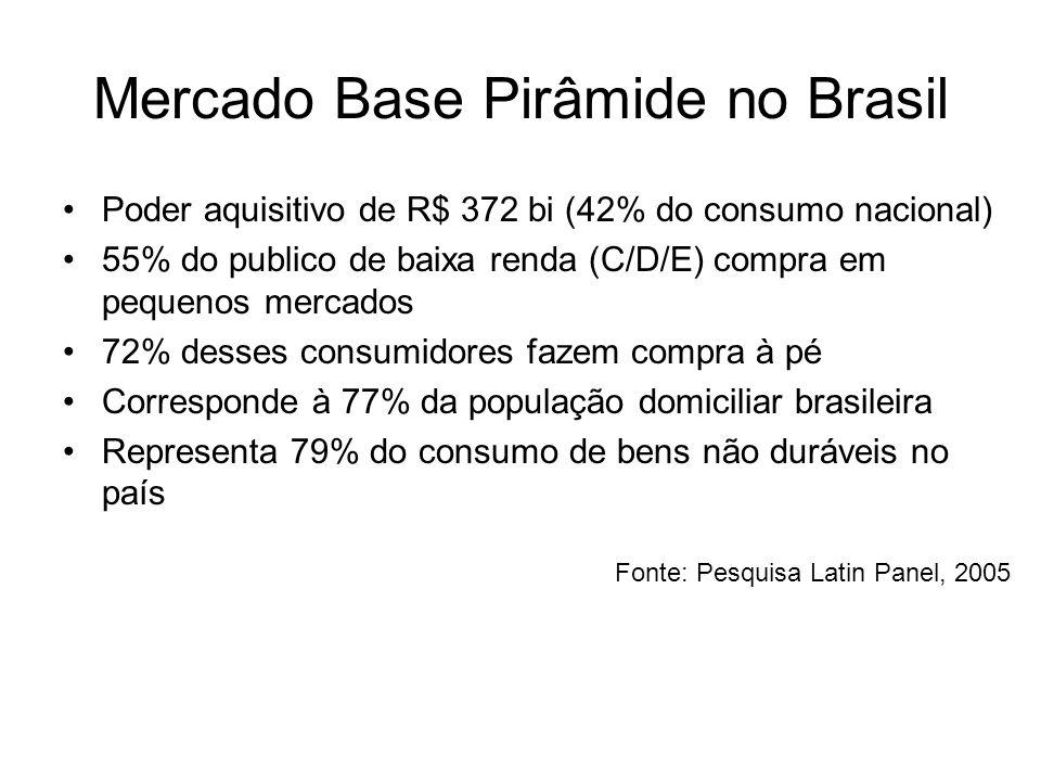 Mercado Base Pirâmide no Brasil Poder aquisitivo de R$ 372 bi (42% do consumo nacional) 55% do publico de baixa renda (C/D/E) compra em pequenos merca