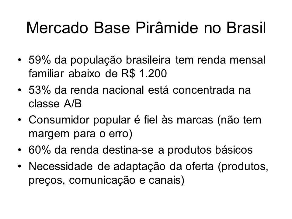 59% da população brasileira tem renda mensal familiar abaixo de R$ 1.200 53% da renda nacional está concentrada na classe A/B Consumidor popular é fie