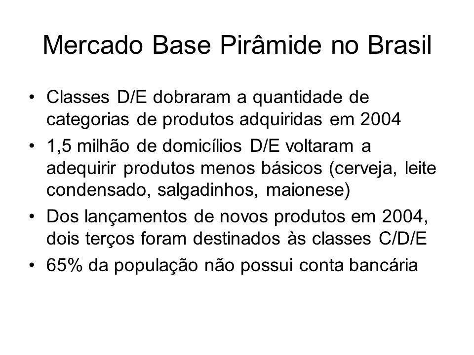 Classes D/E dobraram a quantidade de categorias de produtos adquiridas em 2004 1,5 milhão de domicílios D/E voltaram a adequirir produtos menos básico