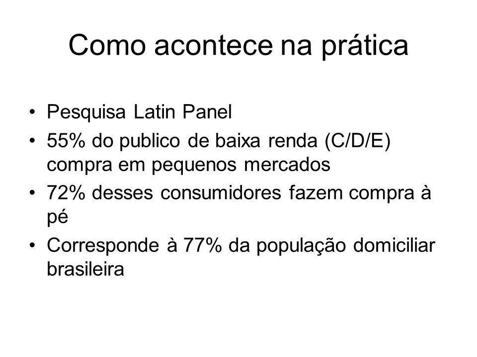 Como acontece na prática Pesquisa Latin Panel 55% do publico de baixa renda (C/D/E) compra em pequenos mercados 72% desses consumidores fazem compra à