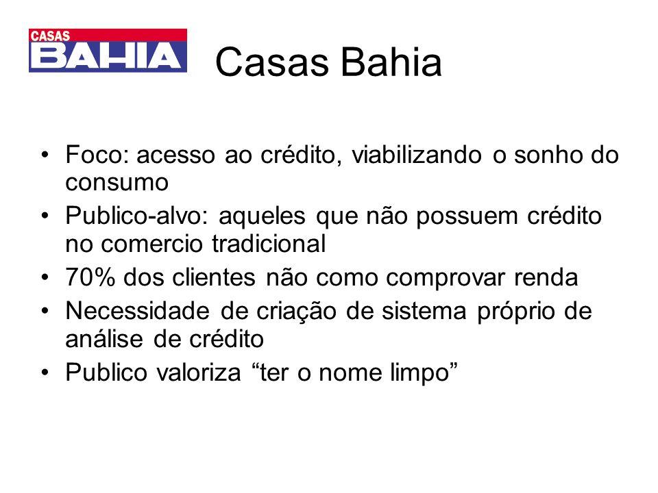 Casas Bahia Foco: acesso ao crédito, viabilizando o sonho do consumo Publico-alvo: aqueles que não possuem crédito no comercio tradicional 70% dos cli
