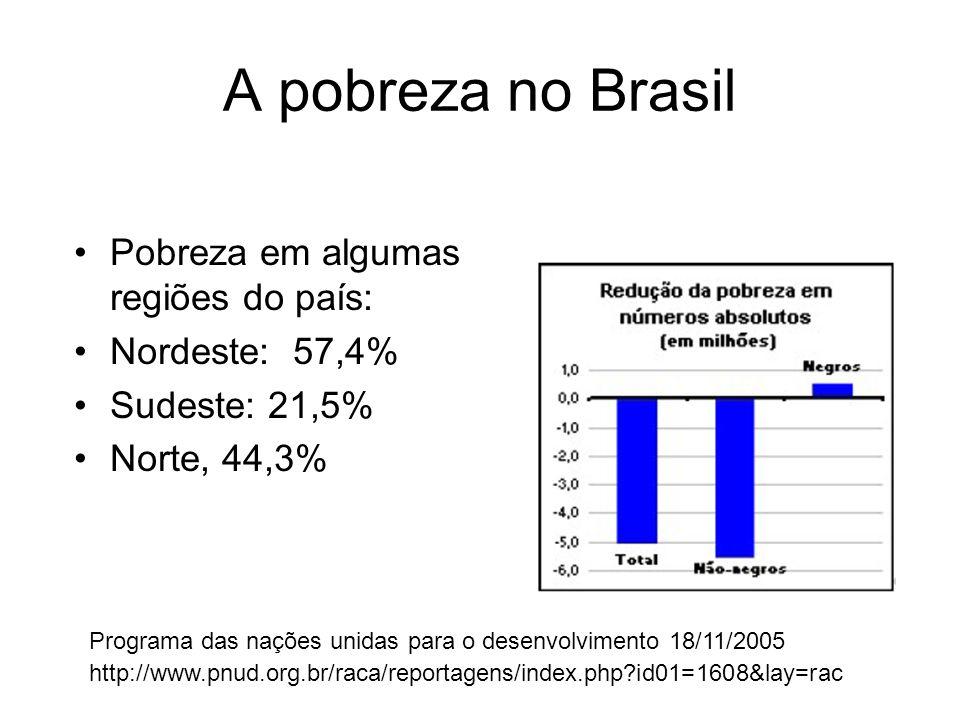 A pobreza no Brasil Pobreza em algumas regiões do país: Nordeste: 57,4% Sudeste: 21,5% Norte, 44,3% Programa das nações unidas para o desenvolvimento