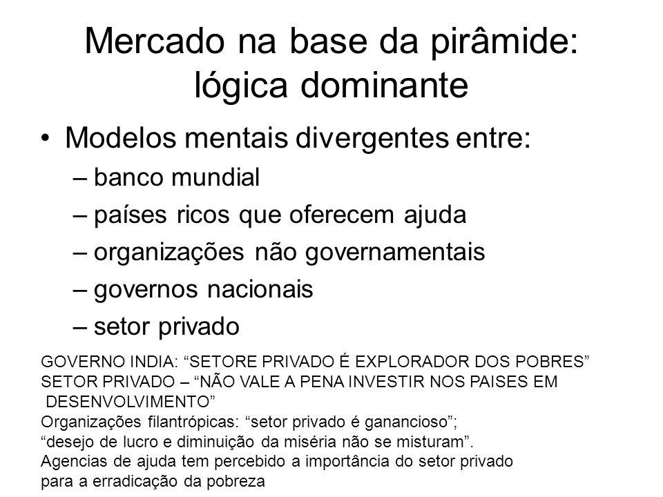 Mercado na base da pirâmide: lógica dominante Modelos mentais divergentes entre: –banco mundial –países ricos que oferecem ajuda –organizações não gov