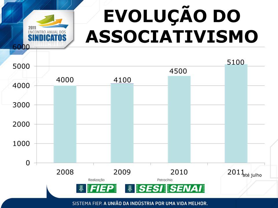SINDICATOS COM EXECUTIVOS 200976 201081 2011 88 SINDICATOS SEM EXECUTIVOS 9 sindicatos não possuem executivo 2 sindicatos somente estagiário
