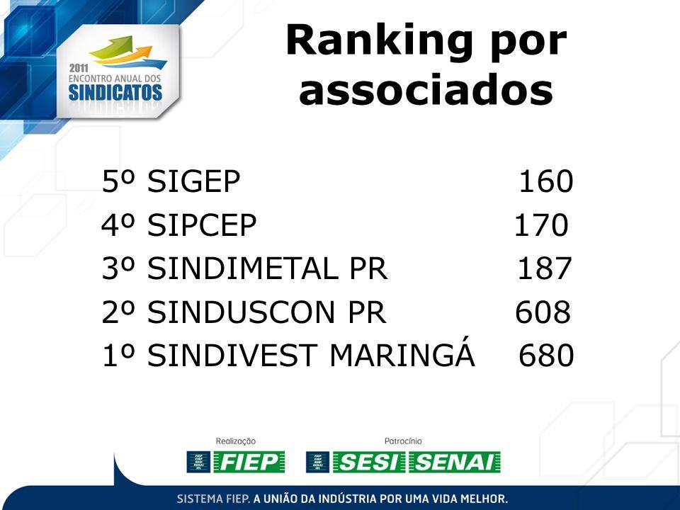 Ranking por associados 5º SIGEP 160 4º SIPCEP 170 3º SINDIMETAL PR 187 2º SINDUSCON PR 608 1º SINDIVEST MARINGÁ 680