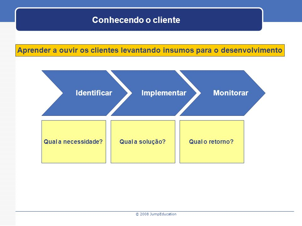 © 2008 JumpEducation Conhecendo o cliente Identificar Implementar Monitorar Qual a necessidade Qual a solução.