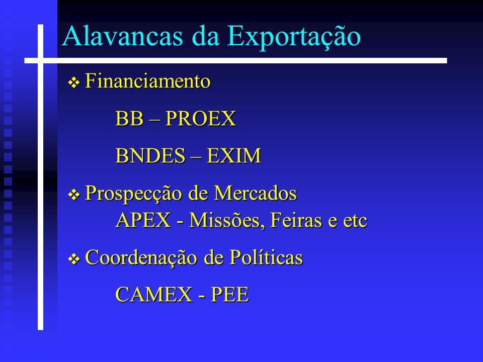 Alavancas da Exportação Financiamento Financiamento BB – PROEX BNDES – EXIM Prospecção de Mercados APEX - Missões, Feiras e etc Prospecção de Mercados