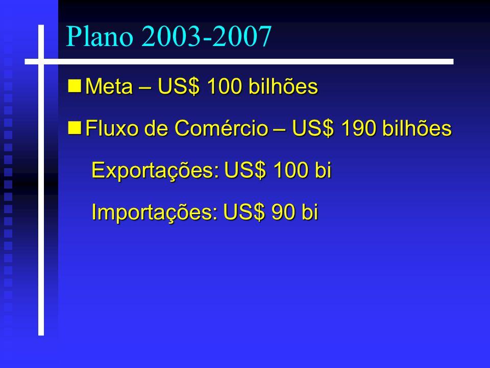 Plano 2003-2007 Meta – US$ 100 bilhões Meta – US$ 100 bilhões Fluxo de Comércio – US$ 190 bilhões Fluxo de Comércio – US$ 190 bilhões Exportações: US$