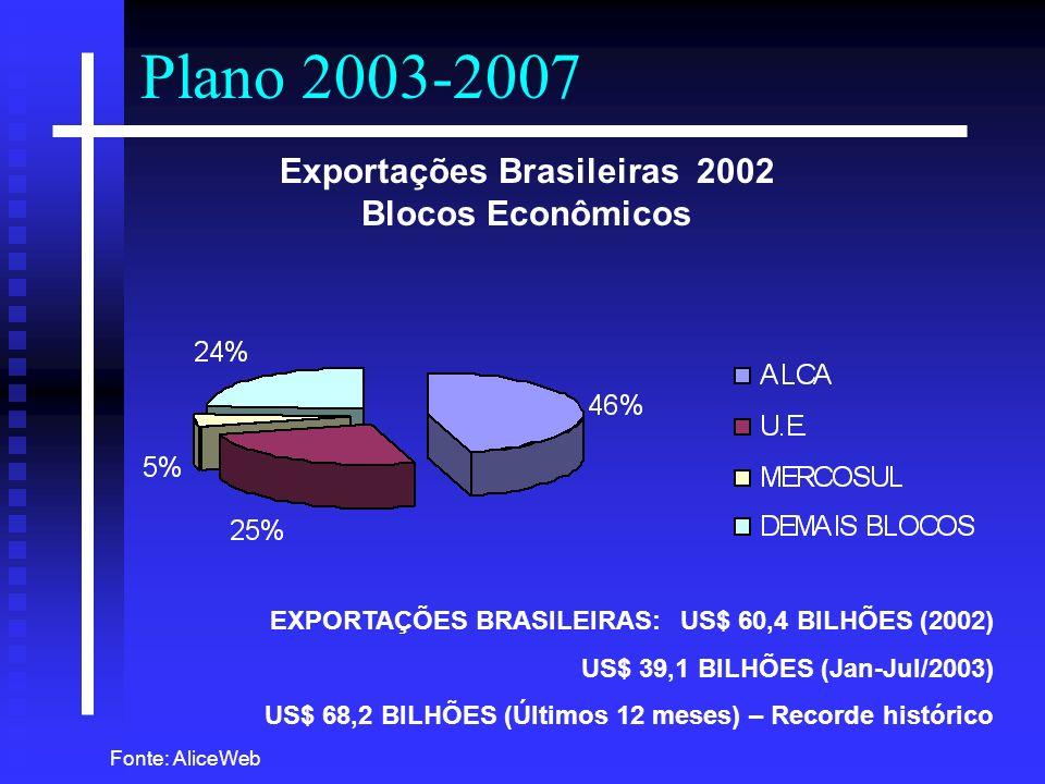Exportações Brasileiras 2002 Blocos Econômicos EXPORTAÇÕES BRASILEIRAS:US$ 60,4 BILHÕES (2002) US$ 39,1 BILHÕES (Jan-Jul/2003) US$ 68,2 BILHÕES (Últim