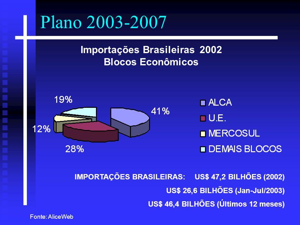 Plano 2003-2007 IMPORTAÇÕES BRASILEIRAS:US$ 47,2 BILHÕES (2002) US$ 26,6 BILHÕES (Jan-Jul/2003) US$ 46,4 BILHÕES (Últimos 12 meses) Importações Brasil