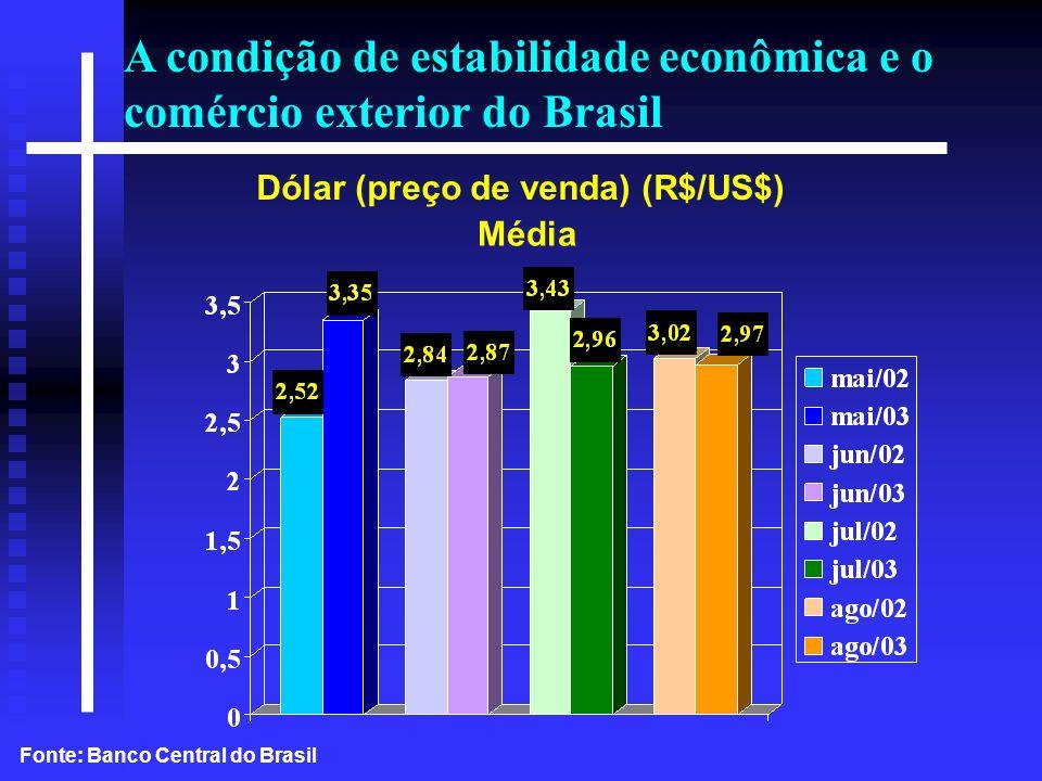 Exportações Brasileiras 2002 Principais Blocos Econômicos/Fator Agregado (%) Fonte: Secex/MDIC