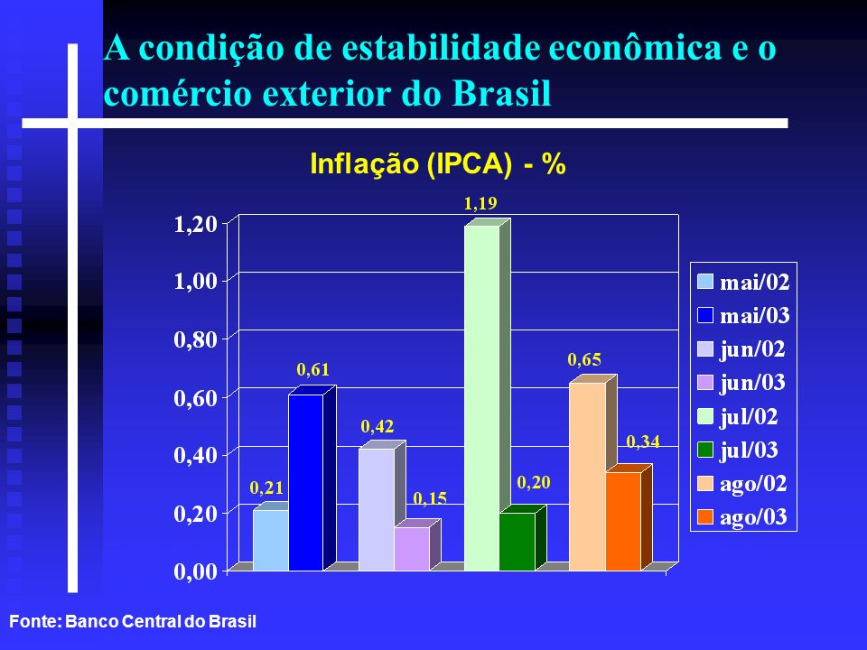 Plano 2003-2007 IMPORTAÇÕES BRASILEIRAS:US$ 47,2 BILHÕES (2002) US$ 26,6 BILHÕES (Jan-Jul/2003) US$ 46,4 BILHÕES (Últimos 12 meses) Importações Brasileiras 2002 Blocos Econômicos Fonte: AliceWeb