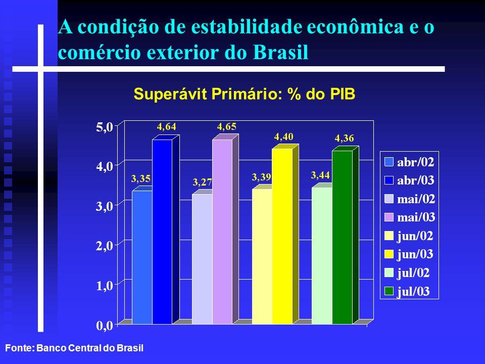 A condição de estabilidade econômica e o comércio exterior do Brasil Fonte: Banco Central do Brasil Superávit Primário: % do PIB