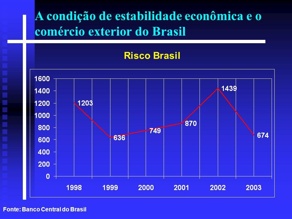 A condição de estabilidade econômica e o comércio exterior do Brasil Fonte: Banco Central do Brasil Risco Brasil