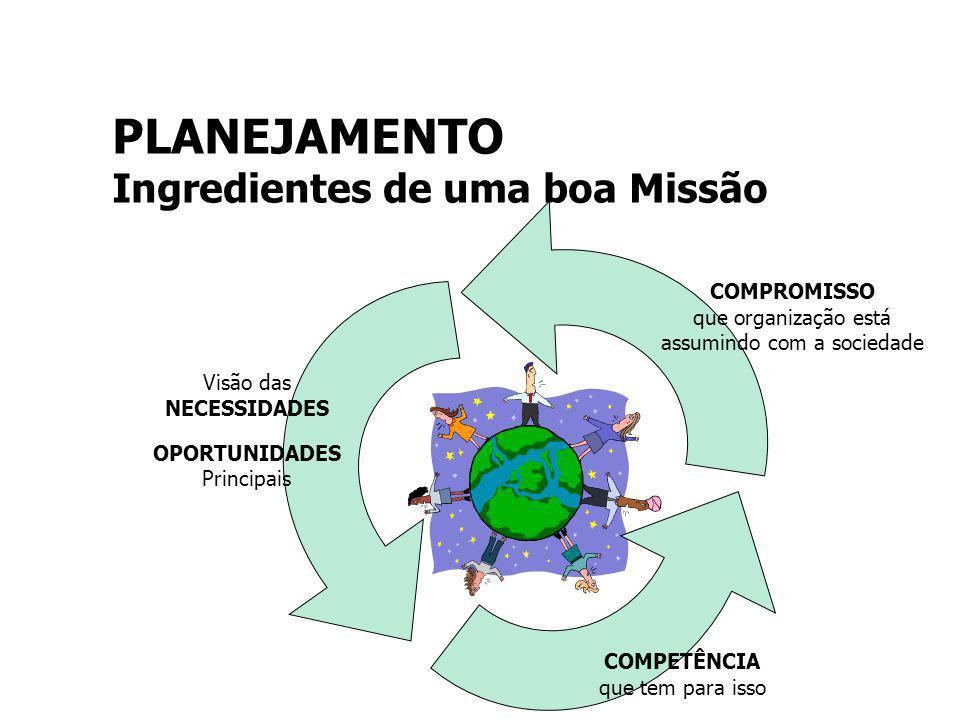 COMPROMISSO que organização está assumindo com a sociedade COMPETÊNCIA que tem para isso Visão das NECESSIDADES OPORTUNIDADES Principais PLANEJAMENTO Ingredientes de uma boa Missão