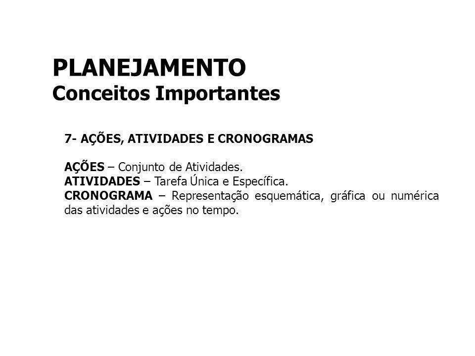 PLANEJAMENTO Conceitos Importantes 7- AÇÕES, ATIVIDADES E CRONOGRAMAS AÇÕES – Conjunto de Atividades. ATIVIDADES – Tarefa Única e Específica. CRONOGRA