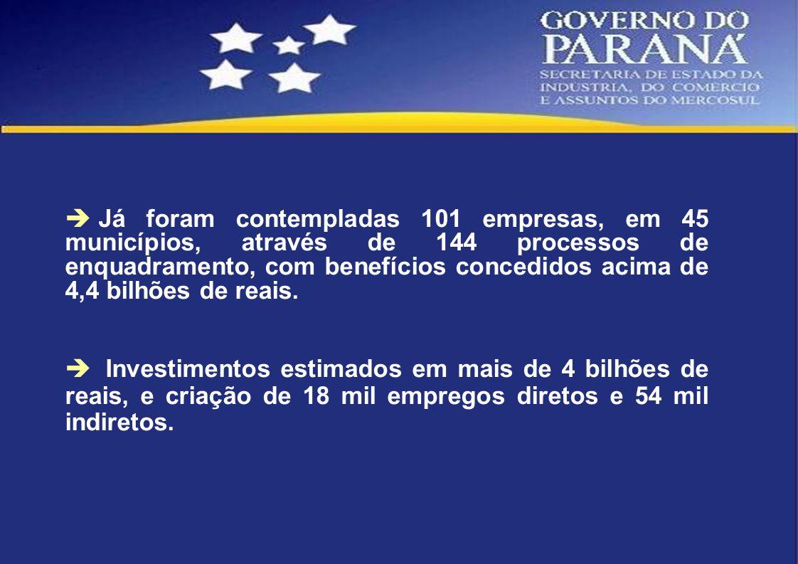Já foram contempladas 101 empresas, em 45 municípios, através de 144 processos de enquadramento, com benefícios concedidos acima de 4,4 bilhões de rea